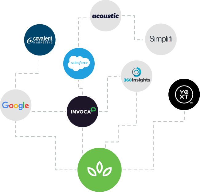 Partner Ecosystem - SproutLoud Distributed Marketing